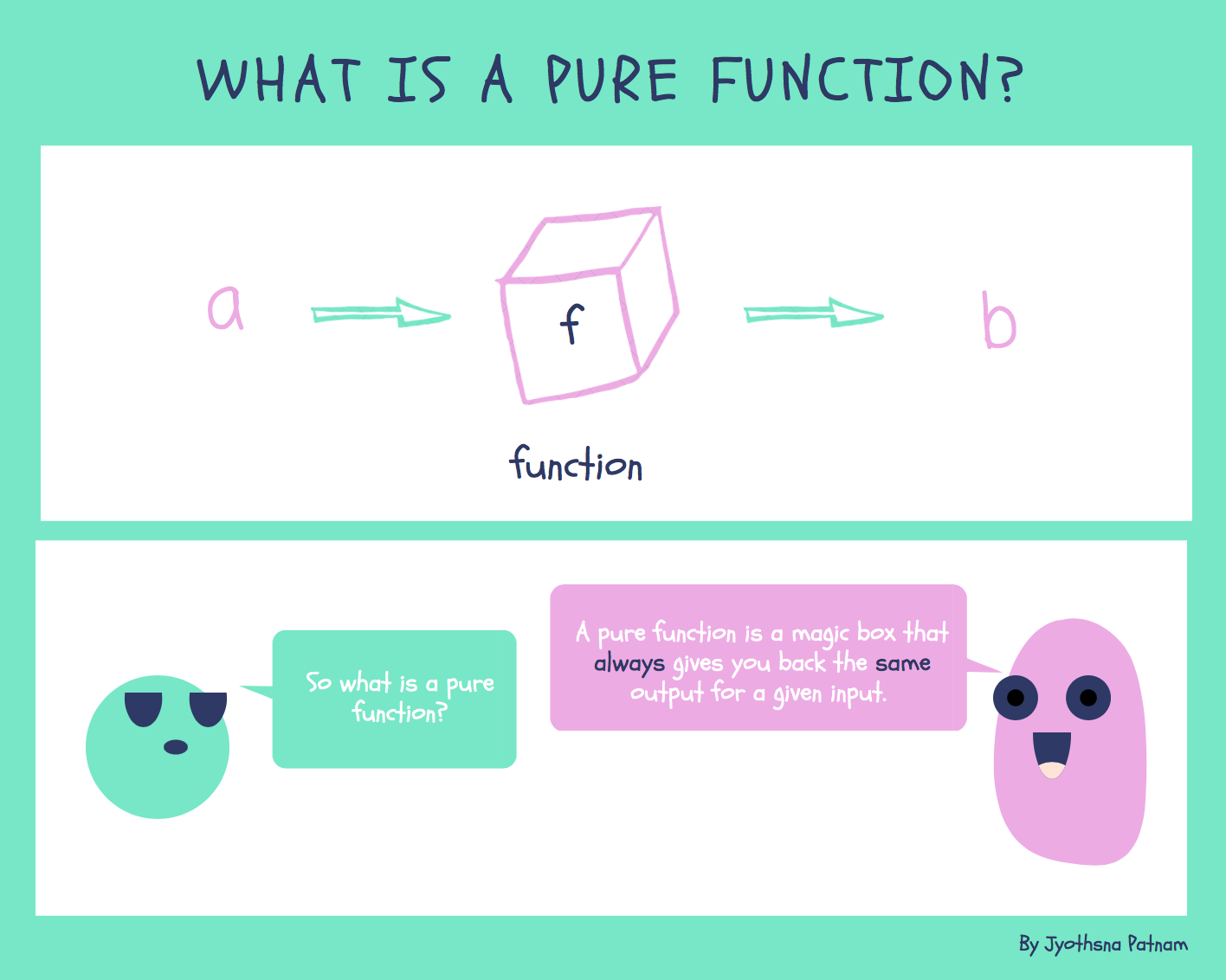 Pure functions image